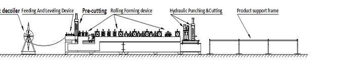 C Purlin Roll Forming Machine LS300